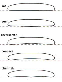 carène de planche de surf
